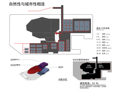 EMERGENT Architecture