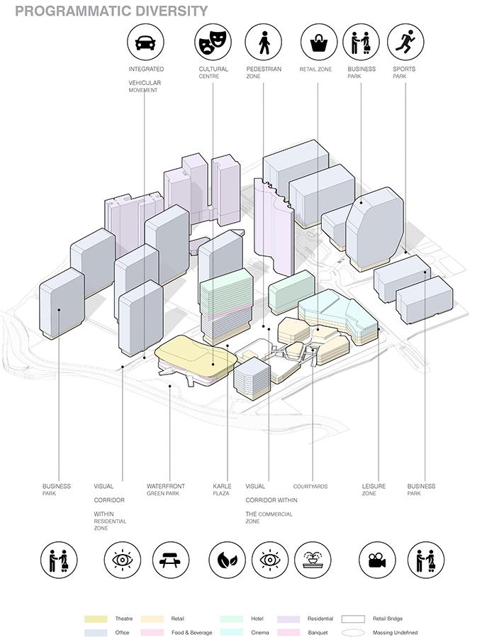 Bangalore's Karle Town Centre Masterplan by UNStudio